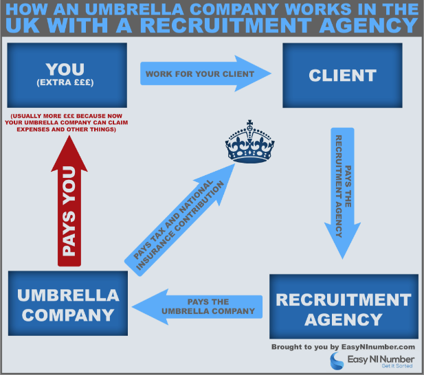UK Umbrella Company Money Flow